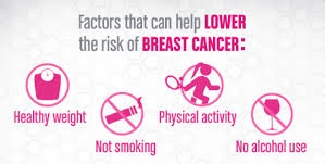 prevention against breast cancer