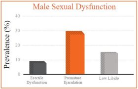 male-sexual-dysfunction